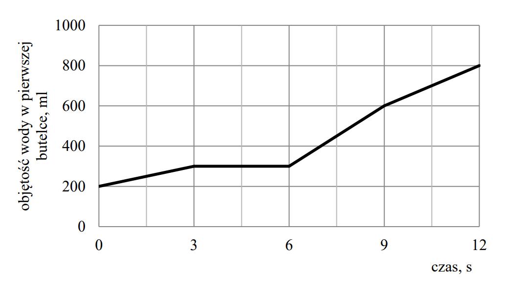 Na wykresie przedstawiono, jak zmieniała się objętość wody w pierwszej butelce w trakcie przelewania do niej całej zawartości drugiej butelki.
