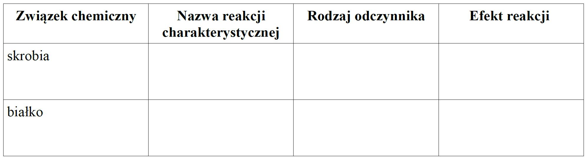 Uzupełnij poniższą tabelę wpisując reakcję charakterystyczną stosowaną na wykrywanie skrobi i białka, rodzaj odczynnika oraz efekt reakcji chemicznej potwierdzającej obecność tych związków chemicznych w produktach spożywczych.