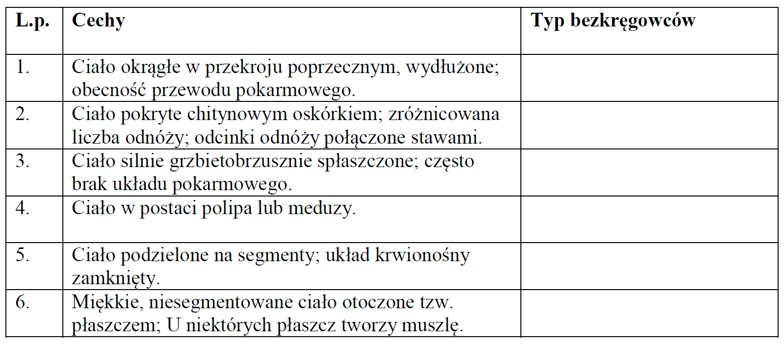 Podaj nazwę każdego z opisanych krótko typów bezkręgowców.