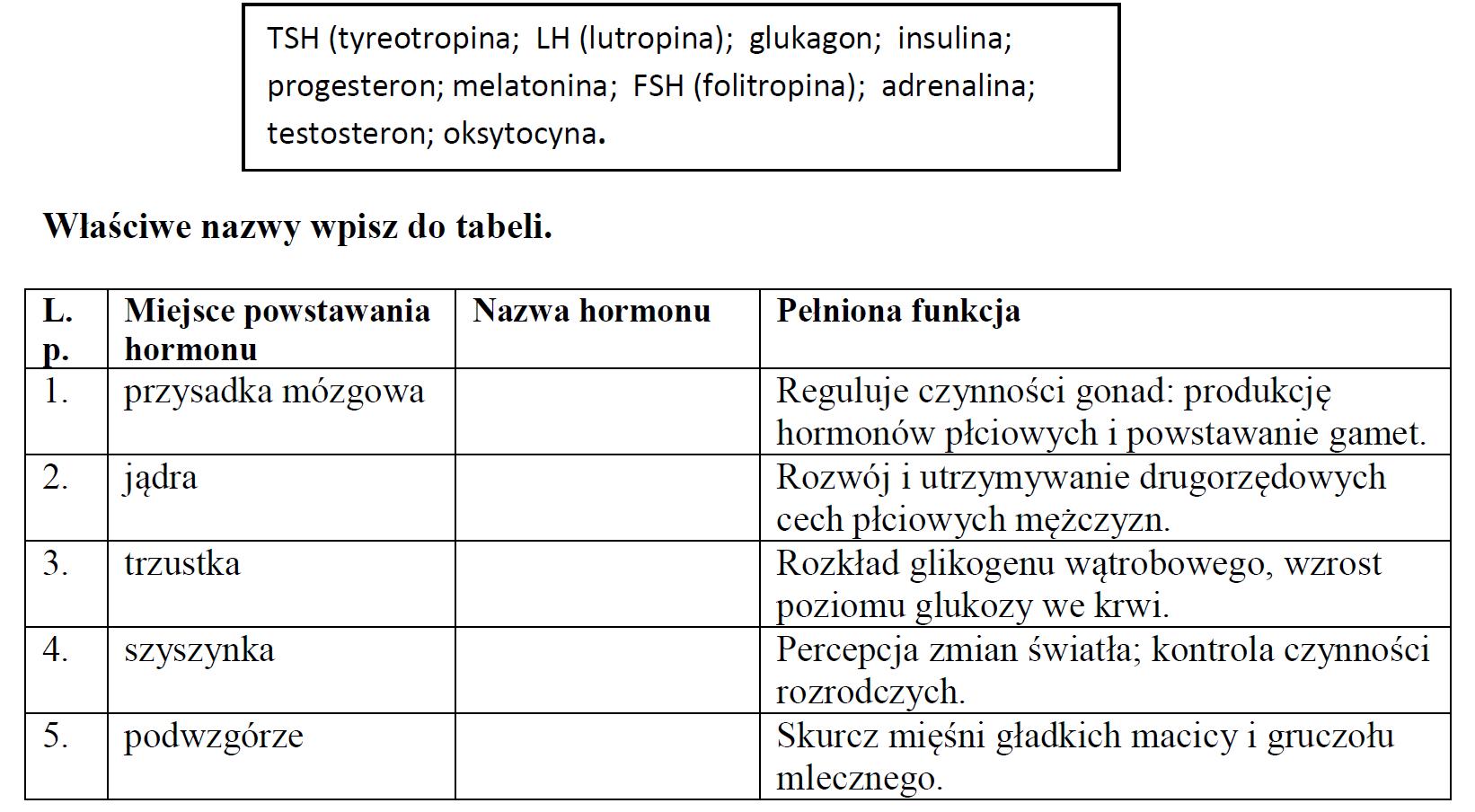 Wybrane z podanego zestawu hormony przyporządkuj do miejsca ich powstawania i pełnionej funkcji.