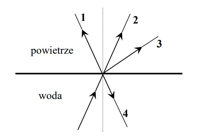 Który spośród promieni oznaczonych na rysunku numerami 1, 2, 3, 4 prawidłowo przedstawia bieg promienia załamanego na granicy woda – powietrze?