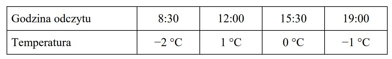 Pewnego dnia Ola odczytywała temperaturę powietrza. Wyniki zapisała w tabeli.