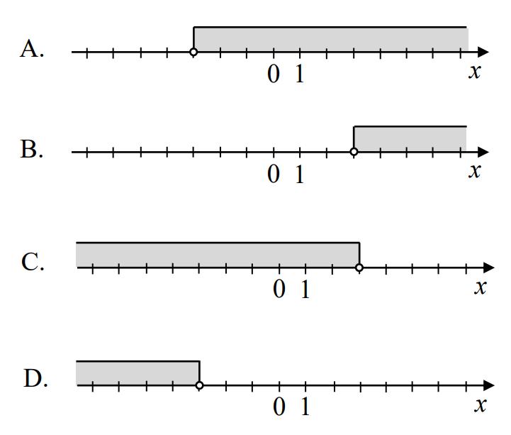 Na której osi liczbowej zaznaczono zbiór liczb spełniających warunek x < −3?