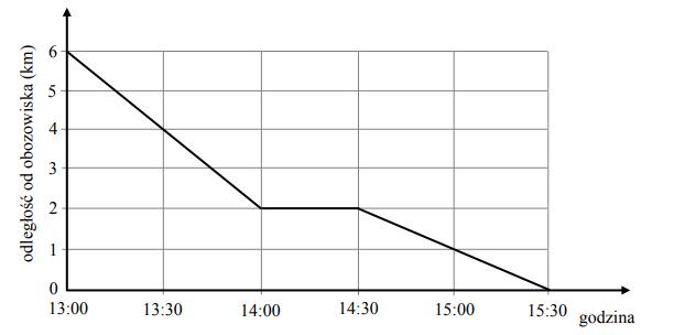 Na wykresie przedstawiono zależność między odległością harcerzy od obozowiska a czasem wędrówki.