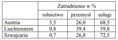 Struktura zatrudnienia w podanych w tabeli krajach jest związana z położeniem tych krajów …