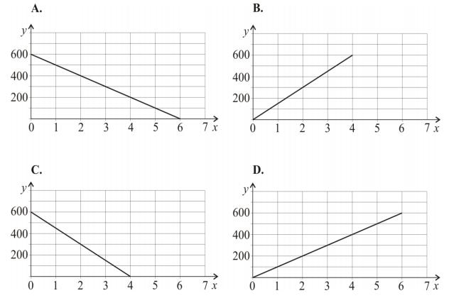 Wzór y = 600 – 100x opisuje zależność objętości y (w litrach) wody w zbiorniku od czasu x (w minutach) upływającego podczas opróżniania tego zbiornika.